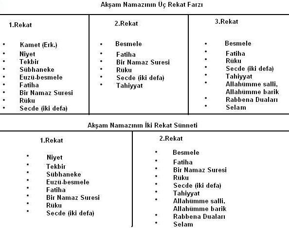 Namaz Nasil Kilinir Tablo Ile Anlatim Islamiforumlar Net